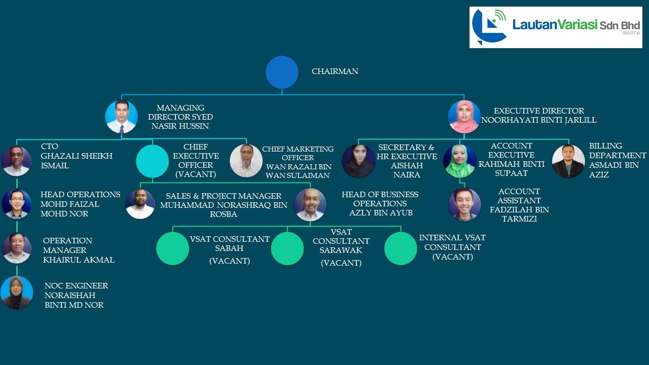 Lautan Variasi Organization Chart